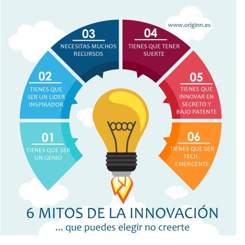 6 Mitos de la Innovación que puedes elegir no creerte